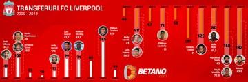 Pariuri Liverpool Betano
